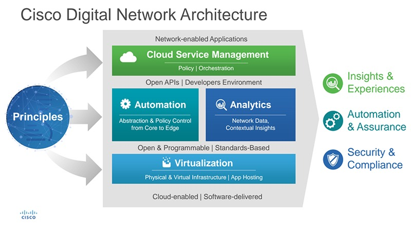 cisco_digital_network_arq